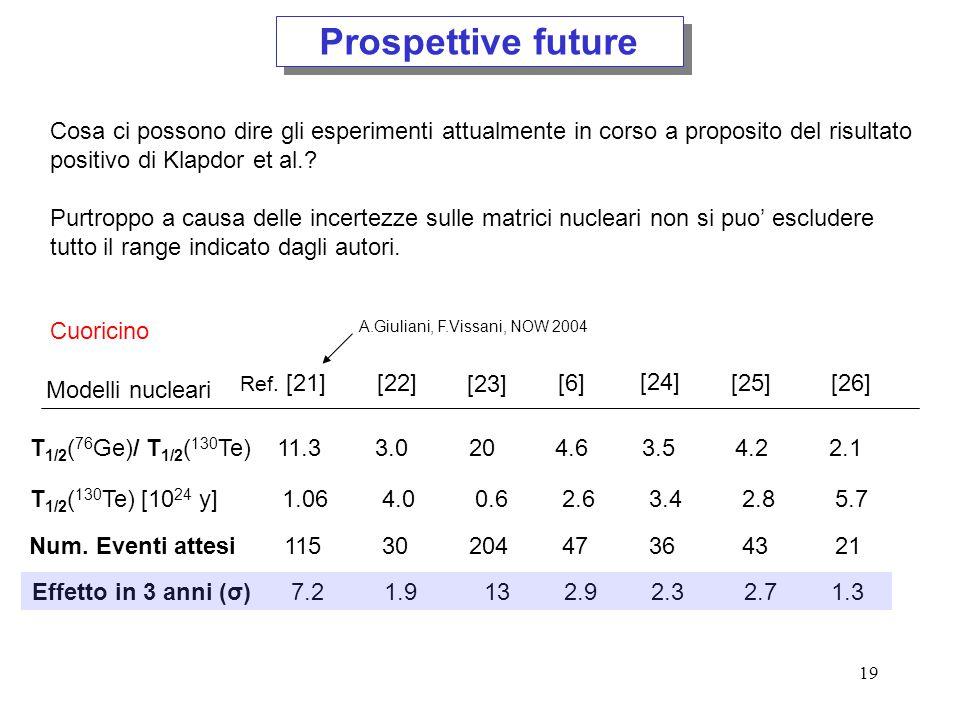 20 Prospettive future isotopo esperimento T 1/2 o    y  CANDLES IV 48 Ca crist.