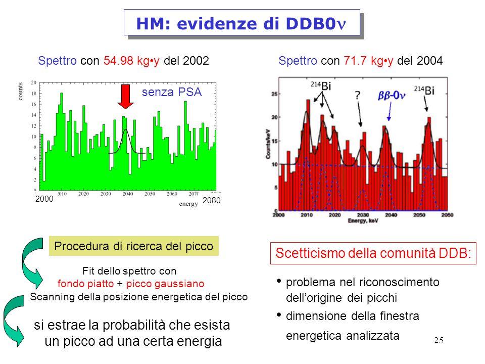 25 HM: evidenze di DDB0 Spettro con 54.98 kgy del 2002 senza PSA 2000 2080 Spettro con 71.7 kgy del 2004 Procedura di ricerca del picco Fit dello spettro con fondo piatto + picco gaussiano Scanning della posizione energetica del picco si estrae la probabilità che esista un picco ad una certa energia Scetticismo della comunità DDB: problema nel riconoscimento dell'origine dei picchi dimensione della finestra energetica analizzata