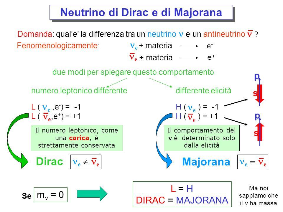 L'unico esperimento che può testare la natura del neutrino e' un decadimento nucleare raro chiamato Doppio Decadimento Beta senza neutrini 50 51 52 53 54 55 Z A=125 A=130 52 53 54 55 56 Z Sn Cs Sb Te I Xe Ba I Xe Te E' possilbile osservare il DDB per quei nuclei con A pari per i quali il decadimento beta singolo e' fortemente soppresso.