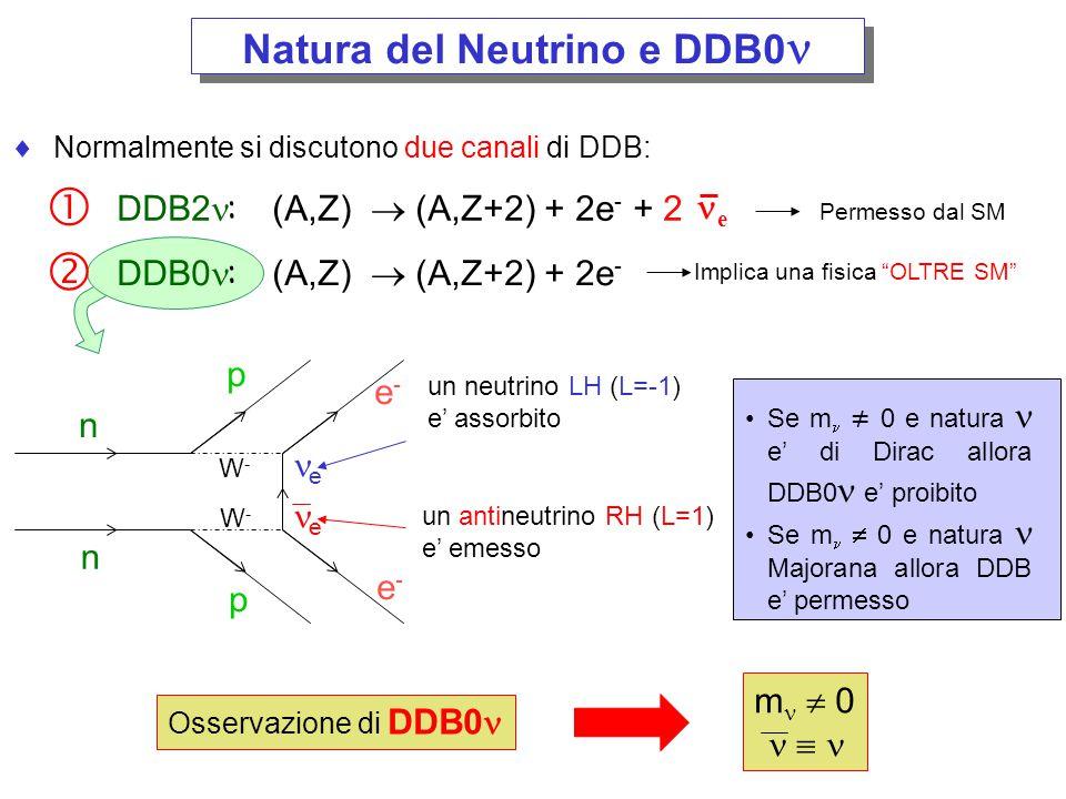 DDB0 e massa del neutrino  = G(Q,Z) |M nucl | 2 m ee 2 rate DDB senza spazio delle fasi elementi matrice nucleare Massa Efficace di Majorana m ee ~ U e1 2 m 1 + U e2 2 m 2 + U e3 2 m 3 Log[m piccolo (eV)] Log[m ee (eV)] best fit to oscillation data gerarchia inversa gerarchia diretta degenere m 1 ~m 2 ~m 3 m 3 <<m 2 ~m 1 m 1 <m 2 <<m 3 attuale sensibilita' ( 76 Ge) prossima generazione tecnicamente fattibile