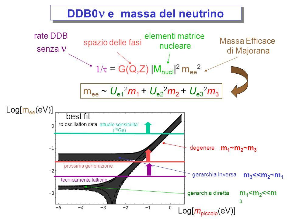 sum electron energy / Q DDB con 2 neutrini Continuo con un massimo a ~1/3 Q DDB senza neutrini Picco allargato solo dalla risoluzione energetica del rivelatore Spettro energetico degli elettroni nel DDB Il DDB con 2 neutrini può essere un fondo pericoloso per il DDB senza neutrini Spettro energetico degli elettroni del DDB