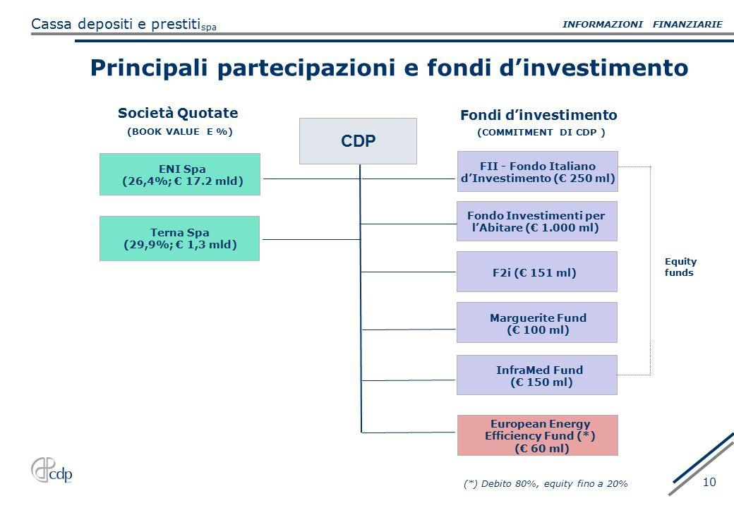 spa Cassa depositi e prestiti 10 CDP ENI Spa (26,4%; € 17.2 mld) (BOOK VALUE E %) Principali partecipazioni e fondi d'investimento Terna Spa (29,9%; €