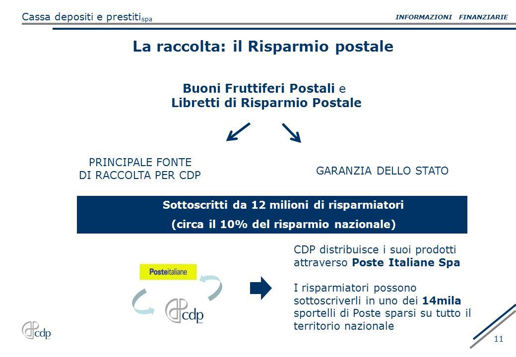 spa Cassa depositi e prestiti 11 La raccolta: il Risparmio postale PRINCIPALE FONTE DI RACCOLTA PER CDP GARANZIA DELLO STATO Sottoscritti da 12 milion