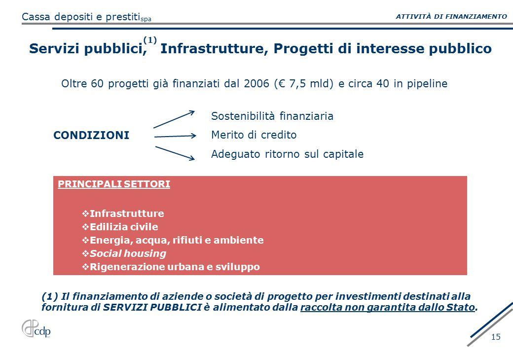 spa Cassa depositi e prestiti 15 Servizi pubblici, Infrastrutture, Progetti di interesse pubblico CONDIZIONI PRINCIPALI SETTORI  Infrastrutture  Edi