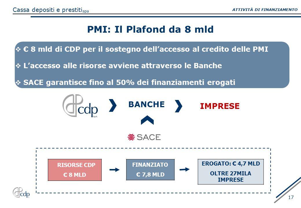 spa Cassa depositi e prestiti 17 PMI: Il Plafond da 8 mld BANCHE IMPRESE  € 8 mld di CDP per il sostegno dell'accesso al credito delle PMI  L'access