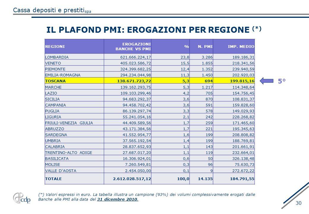 spa Cassa depositi e prestiti 30 IL PLAFOND PMI: EROGAZIONI PER REGIONE (*) (*) Valori espressi in euro. La tabella illustra un campione (93%) dei vol