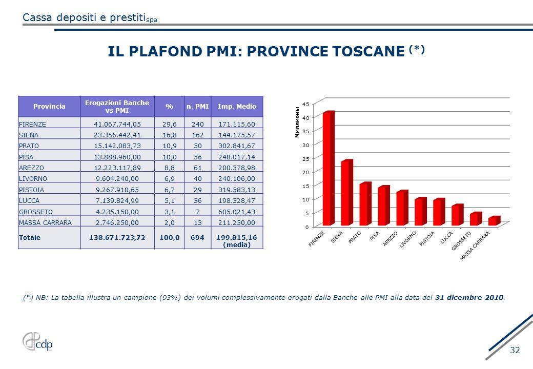 spa Cassa depositi e prestiti 32 IL PLAFOND PMI: PROVINCE TOSCANE (*) (*) NB: La tabella illustra un campione (93%) dei volumi complessivamente erogat