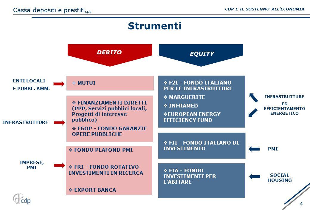 spa Cassa depositi e prestiti 4 Strumenti  F2I - FONDO ITALIANO PER LE INFRASTRUTTURE  MARGUERITE  INFRAMED  EUROPEAN ENERGY EFFICIENCY FUND  FIA