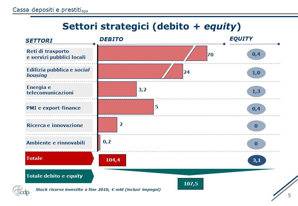 spa Cassa depositi e prestiti 5 Settori strategici (debito + equity) 107,5 Totale debito e equity 0,2 2 5 3,2 24 70 SETTORI Totale DEBITO 104,4 EQUITY