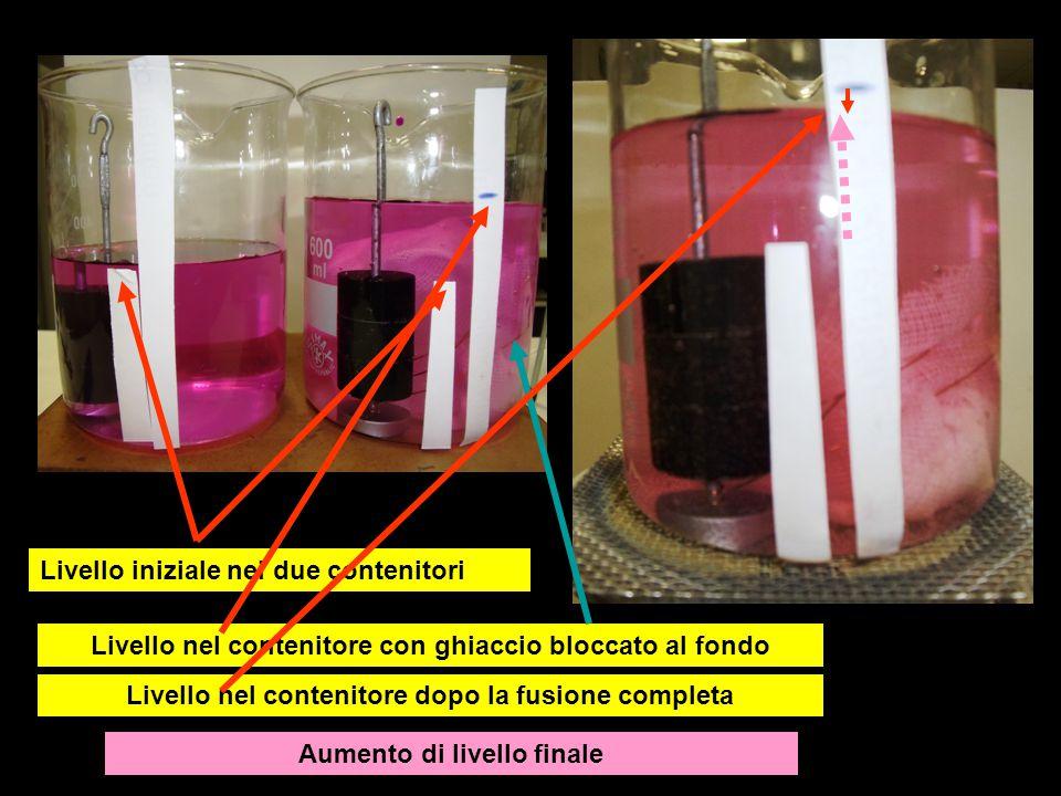 Livello iniziale nei due contenitori Livello nel contenitore con ghiaccio bloccato al fondo Livello nel contenitore dopo la fusione completa Aumento d