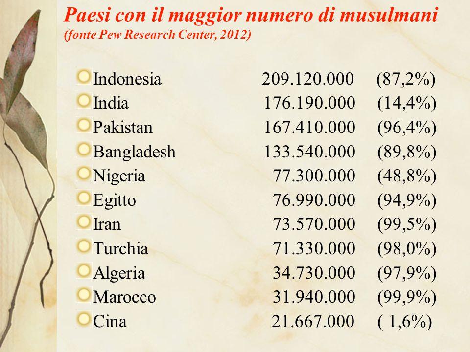 Islam plurale Circa trecento gruppi etnici e/o linguistici sono completamente o in buona parte musulmani.