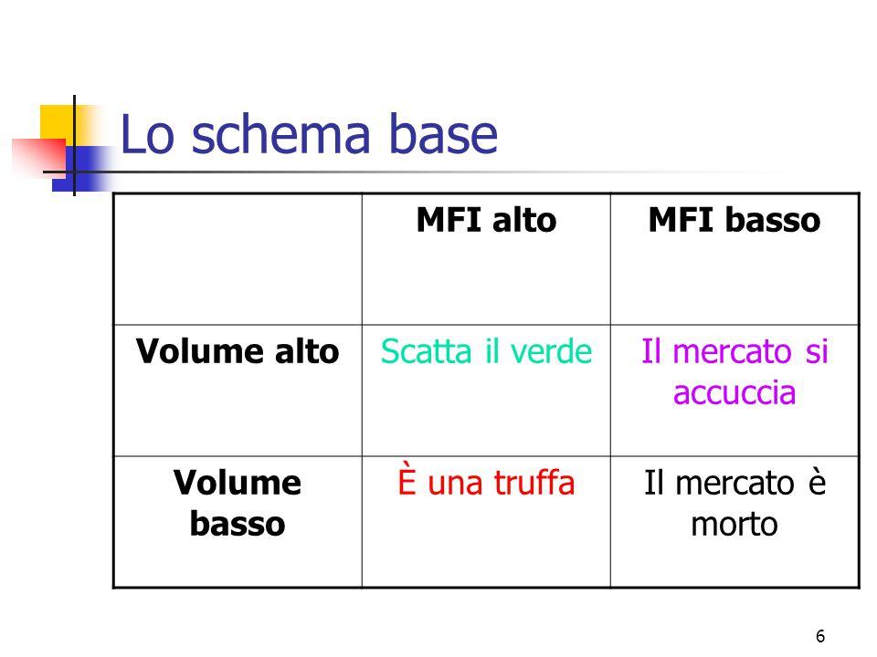 6 Lo schema base MFI altoMFI basso Volume altoScatta il verdeIl mercato si accuccia Volume basso È una truffaIl mercato è morto