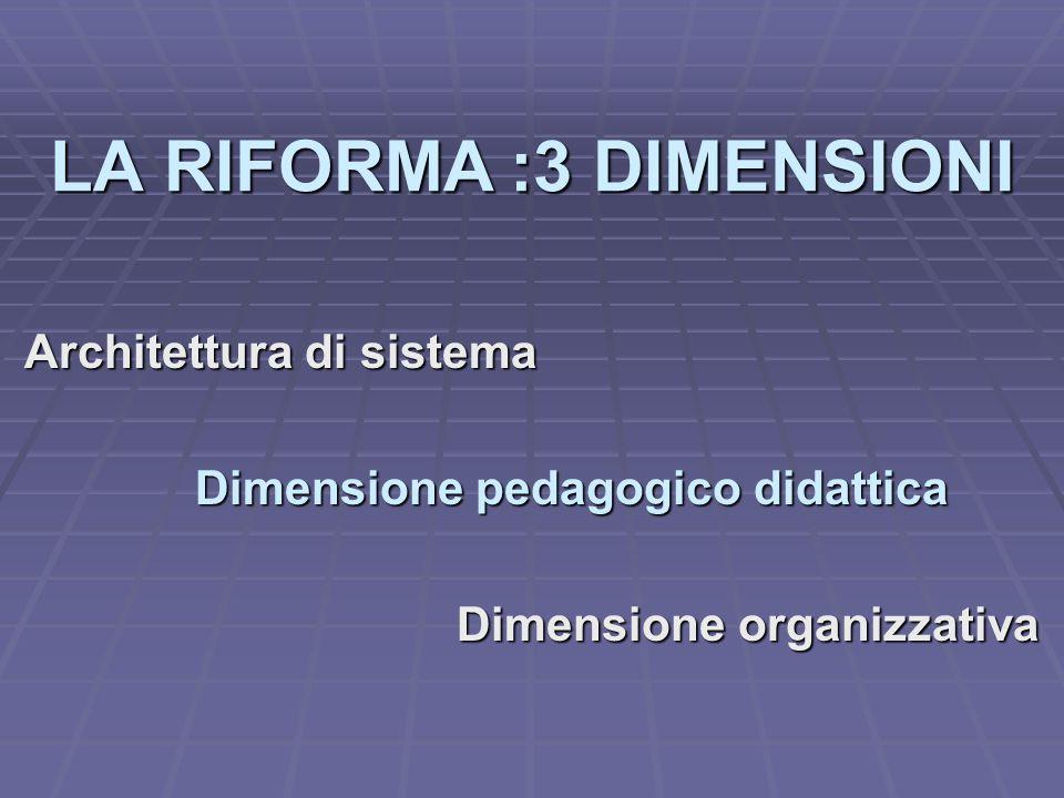 LA RIFORMA :3 DIMENSIONI Architettura di sistema Dimensione pedagogico didattica Dimensione organizzativa