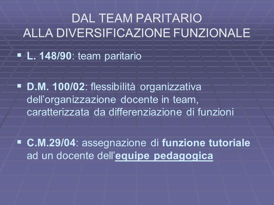 DAL TEAM PARITARIO ALLA DIVERSIFICAZIONE FUNZIONALE   L. 148/90: team paritario   D.M. 100/02: flessibilità organizzativa dell'organizzazione doce