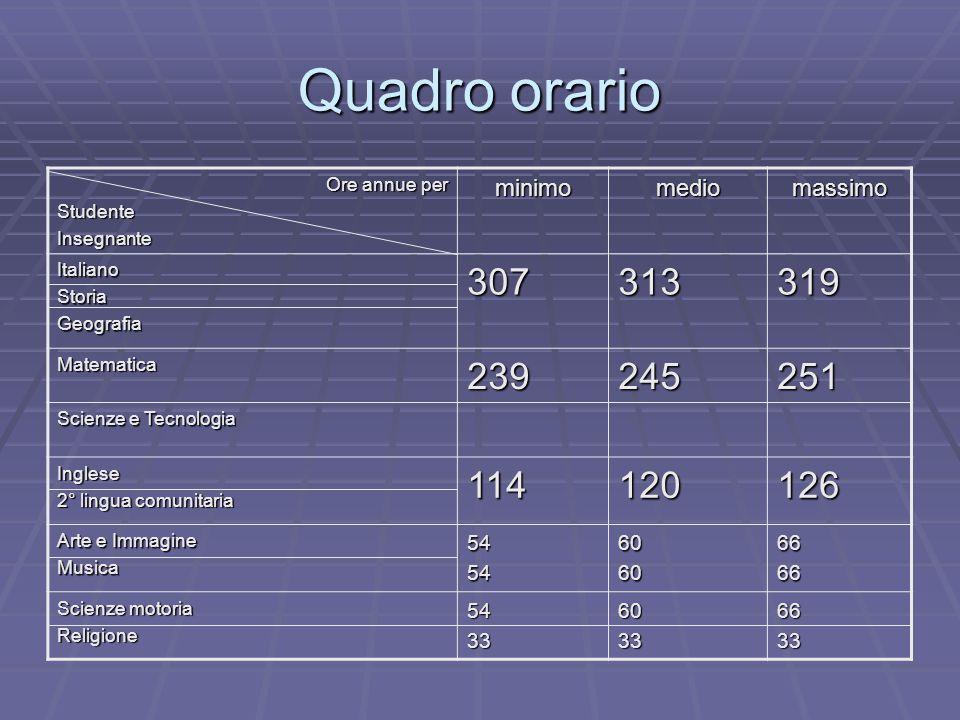 Quadro orario Ore annue per Ore annue perStudenteInsegnanteminimomediomassimo ItalianoStoriaGeografia307313319 Matematica239245251 Scienze e Tecnologi