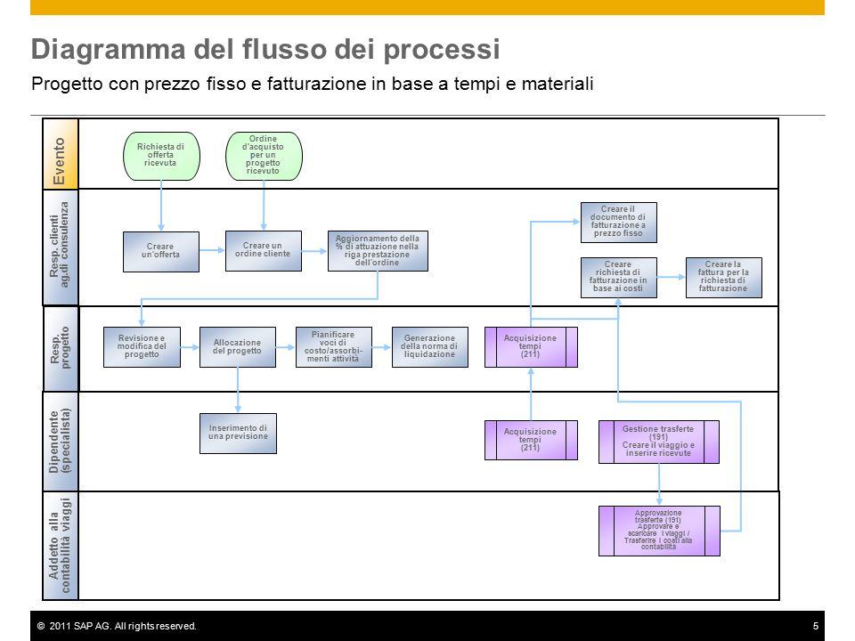 ©2011 SAP AG. All rights reserved.5 Diagramma del flusso dei processi Progetto con prezzo fisso e fatturazione in base a tempi e materiali Resp. clien