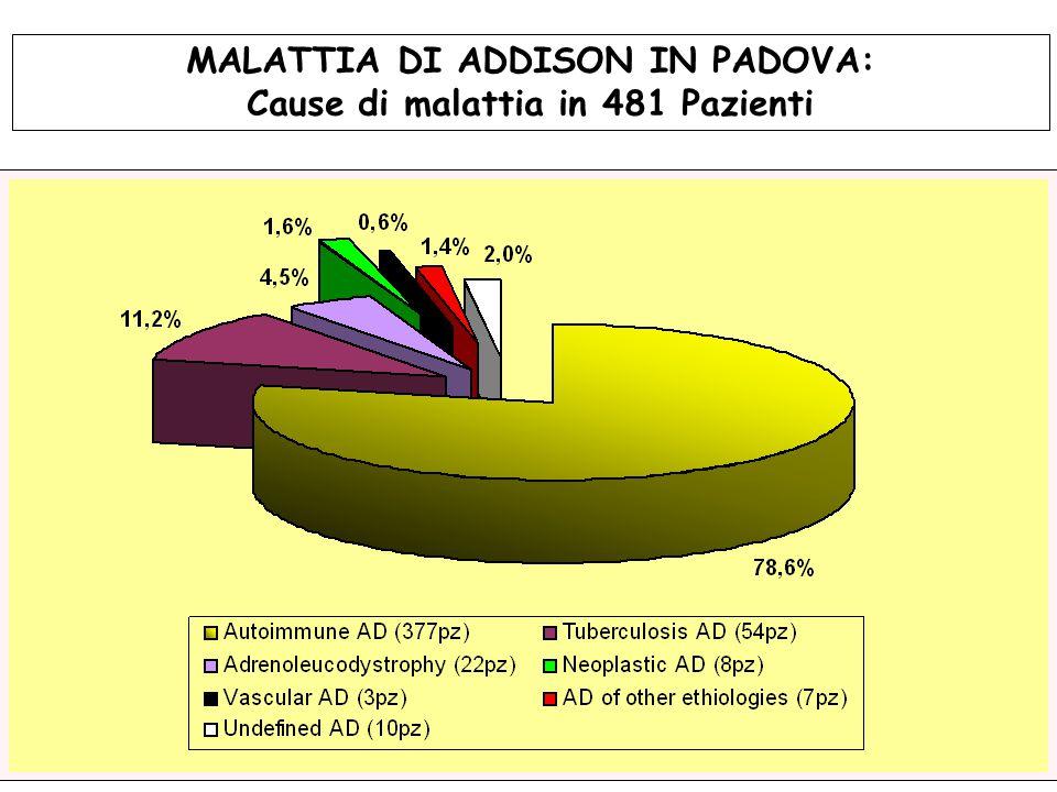 MALATTIA DI ADDISON IN PADOVA: Cause di malattia in 481 Pazienti
