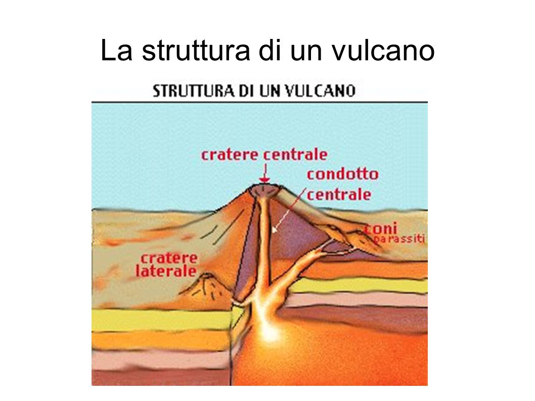 La struttura di un vulcano