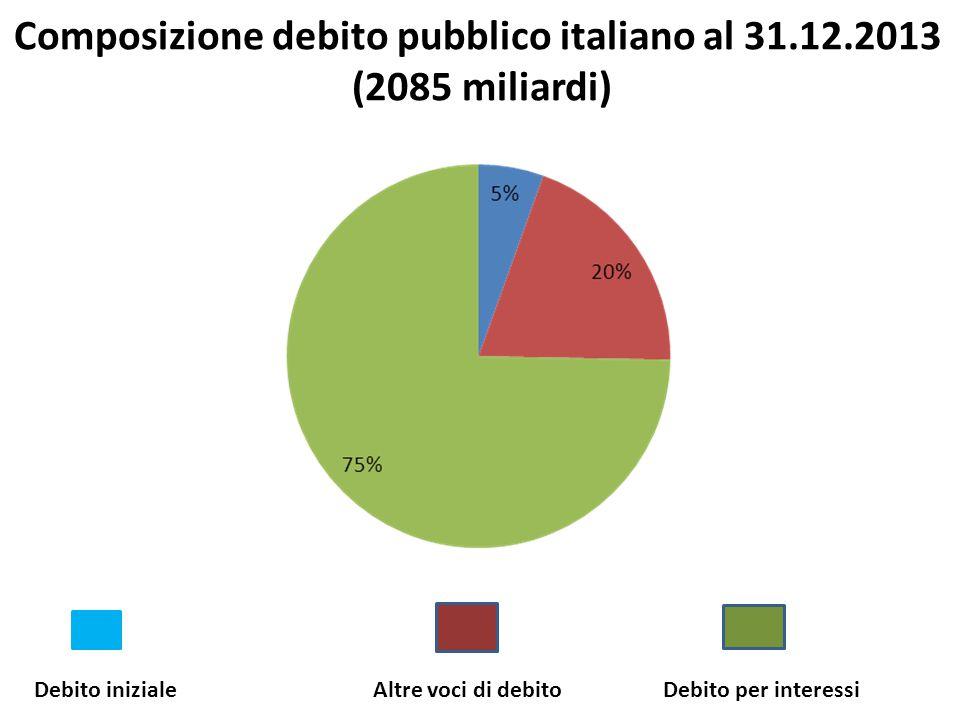 Composizione debito pubblico italiano al 31.12.2013 (2085 miliardi) Debito inizialeAltre voci di debitoDebito per interessi