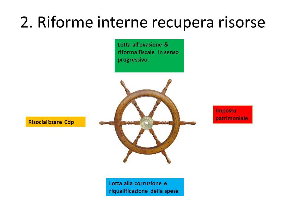 2.Riforme interne recupera risorse Lotta all'evasione & riforma fiscale in senso progressivo.