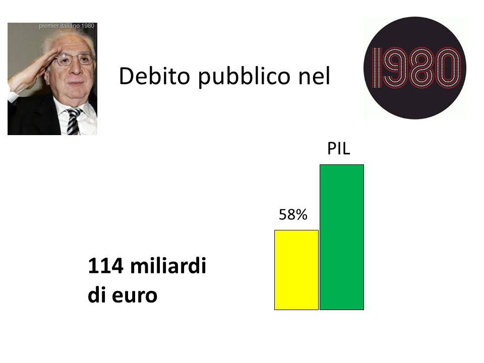 Debito pubblico nel 58% PIL 114 miliardi di euro