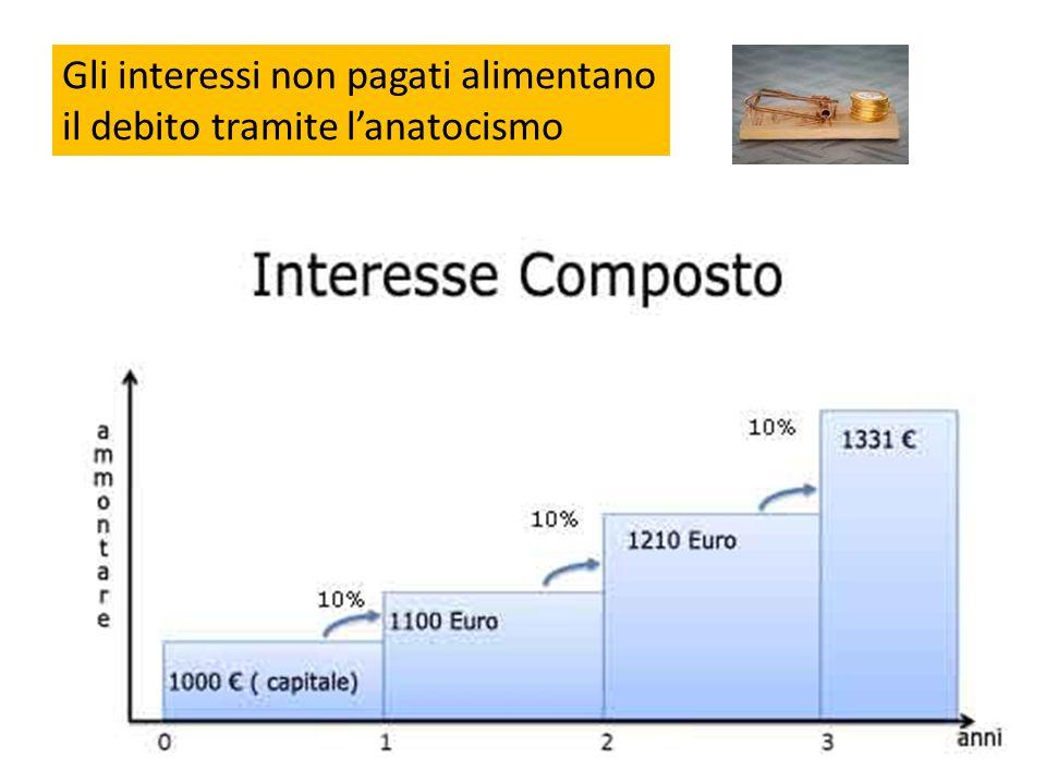 Gli interessi non pagati alimentano il debito tramite l'anatocismo
