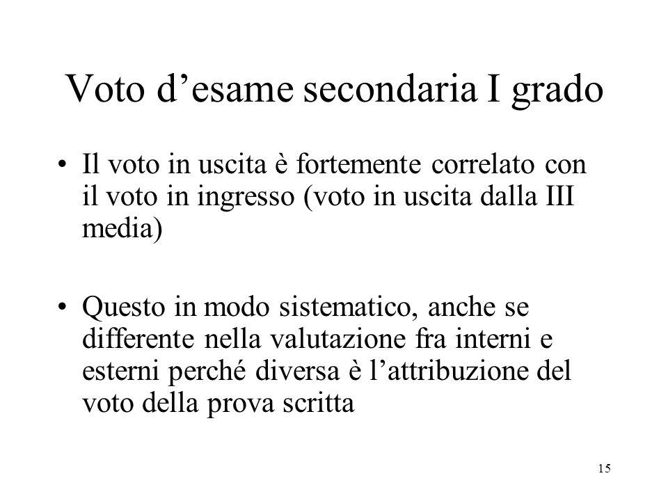 15 Voto d'esame secondaria I grado Il voto in uscita è fortemente correlato con il voto in ingresso (voto in uscita dalla III media) Questo in modo sistematico, anche se differente nella valutazione fra interni e esterni perché diversa è l'attribuzione del voto della prova scritta