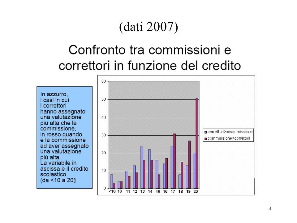 4 (dati 2007)