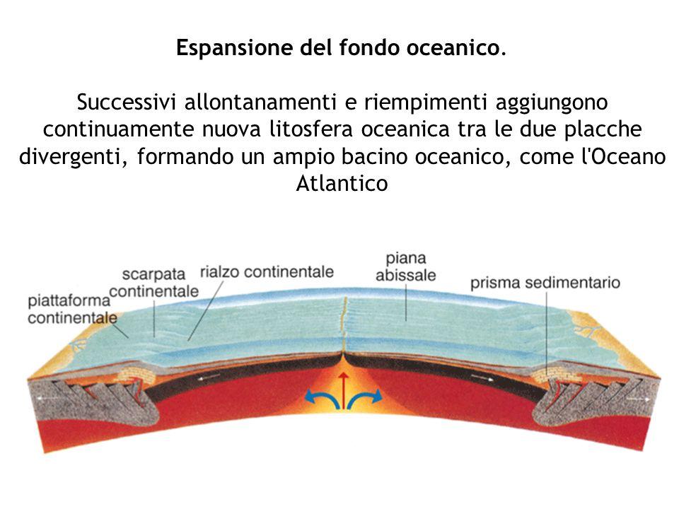Espansione del fondo oceanico. Successivi allontanamenti e riempimenti aggiungono continuamente nuova litosfera oceanica tra le due placche divergenti
