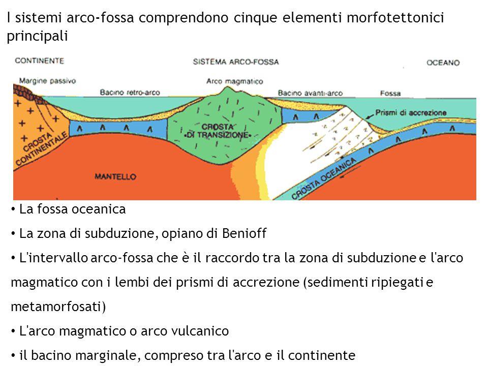 I sistemi arco-fossa comprendono cinque elementi morfotettonici principali La fossa oceanica La zona di subduzione, opiano di Benioff L'intervallo arc