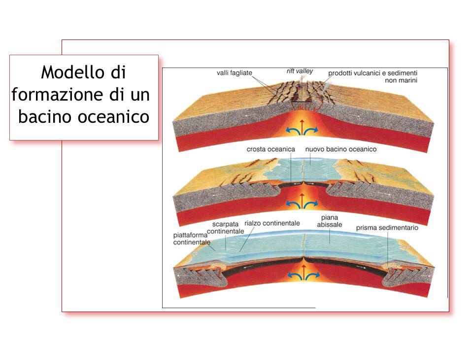 Modello di formazione di un bacino oceanico
