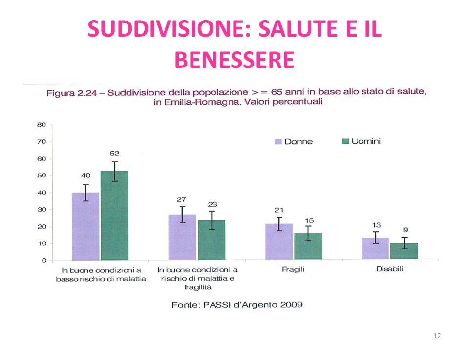SUDDIVISIONE: SALUTE E IL BENESSERE 12