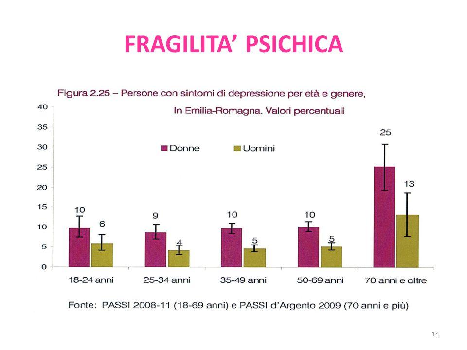 FRAGILITA' PSICHICA 14
