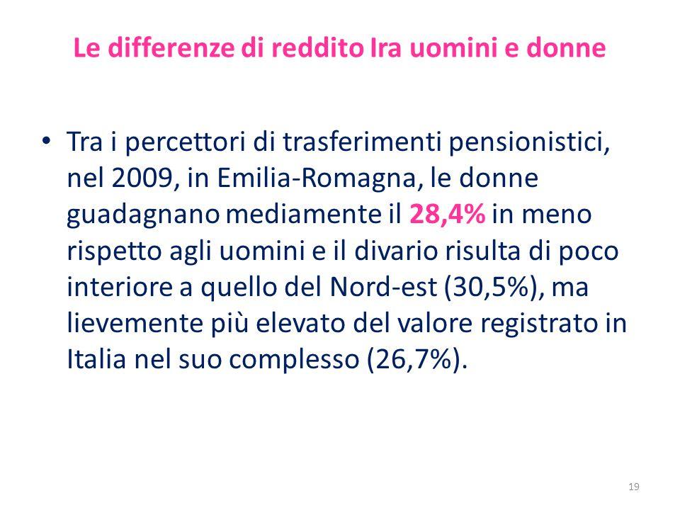 Le differenze di reddito Ira uomini e donne Tra i percettori di trasferimenti pensionistici, nel 2009, in Emilia-Romagna, le donne guadagnano mediamente il 28,4% in meno rispetto agli uomini e il divario risulta di poco interiore a quello del Nord-est (30,5%), ma lievemente più elevato del valore registrato in Italia nel suo complesso (26,7%).
