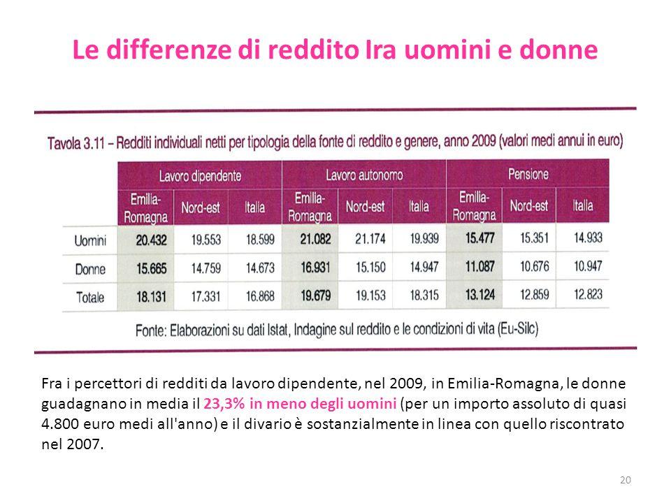 Le differenze di reddito Ira uomini e donne 20 Fra i percettori di redditi da lavoro dipendente, nel 2009, in Emilia-Romagna, le donne guadagnano in media il 23,3% in meno degli uomini (per un importo assoluto di quasi 4.800 euro medi all anno) e il divario è sostanzialmente in linea con quello riscontrato nel 2007.