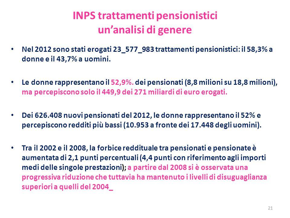 INPS trattamenti pensionistici un'analisi di genere Nel 2012 sono stati erogati 23_577_983 trattamenti pensionistici: il 58,3% a donne e il 43,7% a uo