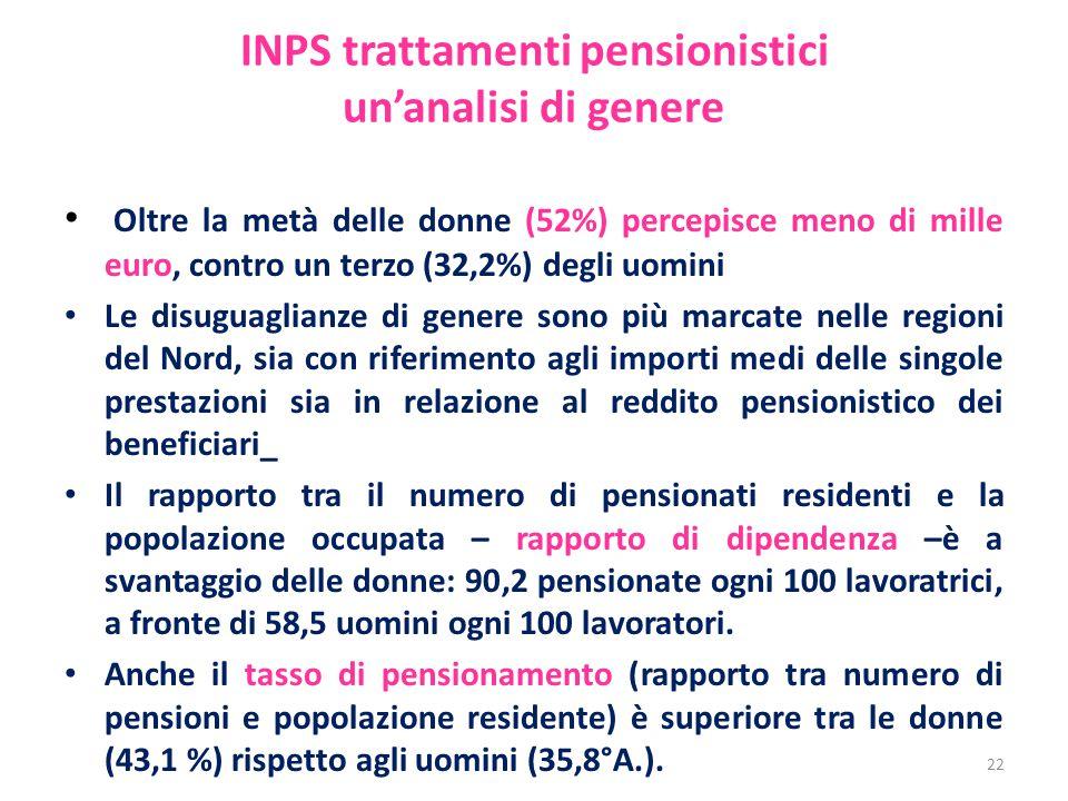 INPS trattamenti pensionistici un'analisi di genere Oltre la metà delle donne (52%) percepisce meno di mille euro, contro un terzo (32,2%) degli uomin