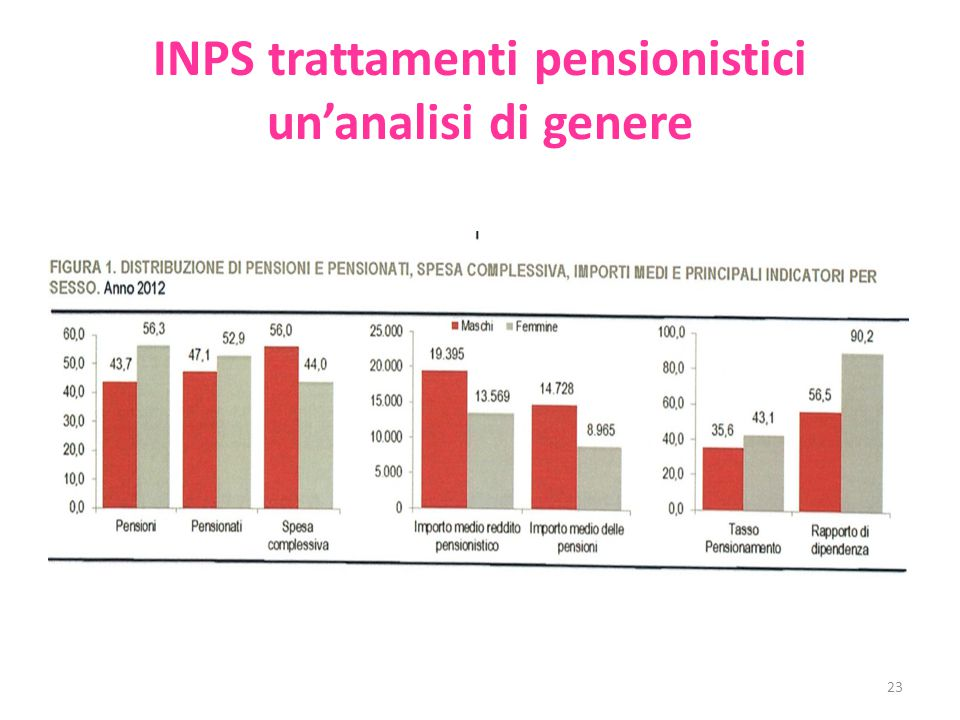 INPS trattamenti pensionistici un'analisi di genere 23