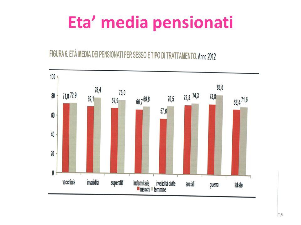 Eta' media pensionati 25