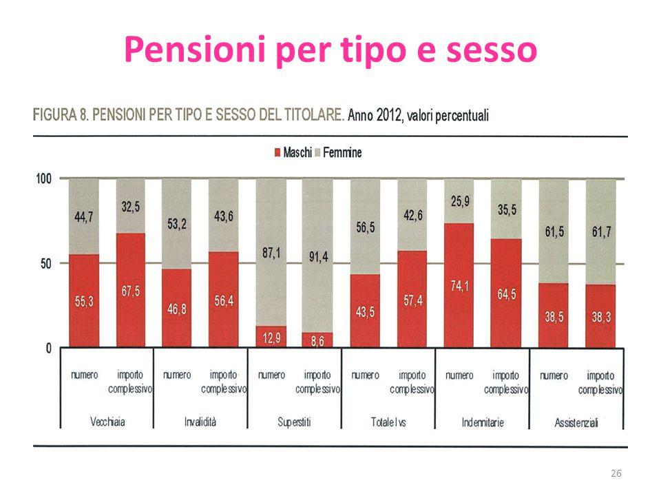 Pensioni per tipo e sesso 26