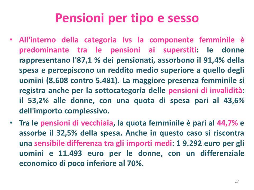 Pensioni per tipo e sesso All interno della categoria Ivs la componente femminile è predominante tra le pensioni ai superstiti: le donne rappresentano l 87,1 % dei pensionati, assorbono il 91,4% della spesa e percepiscono un reddito medio superiore a quello degli uomini (8.608 contro 5.481).