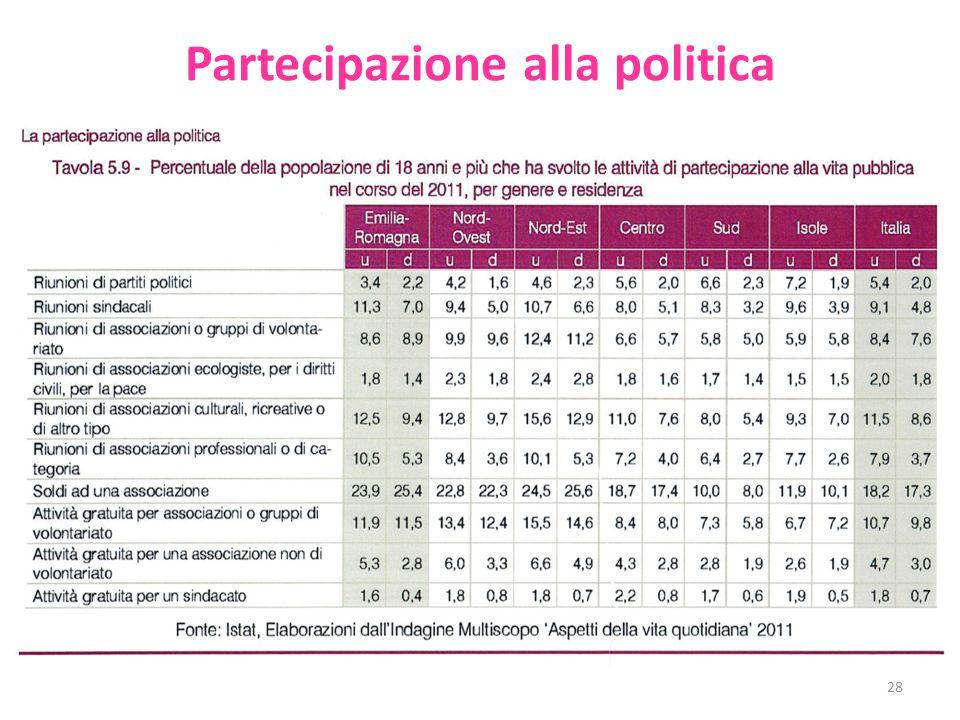 Partecipazione alla politica 28