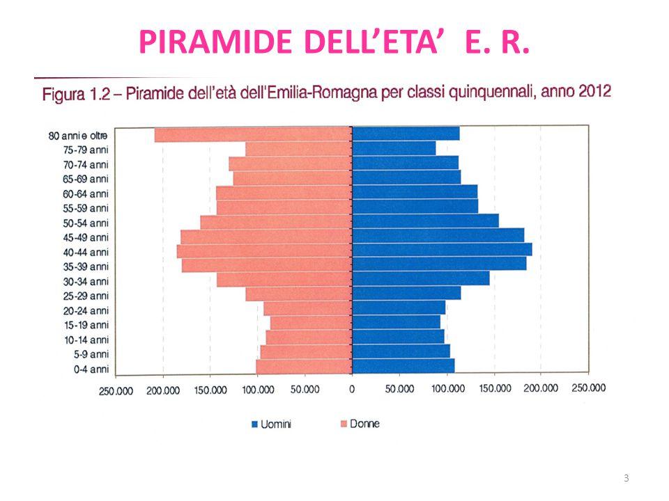 PIRAMIDE DELL'ETA' E. R. 3