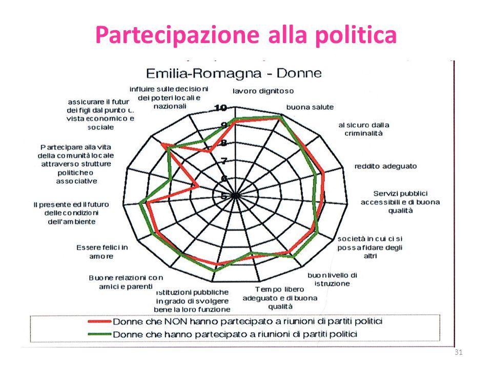 Partecipazione alla politica 31