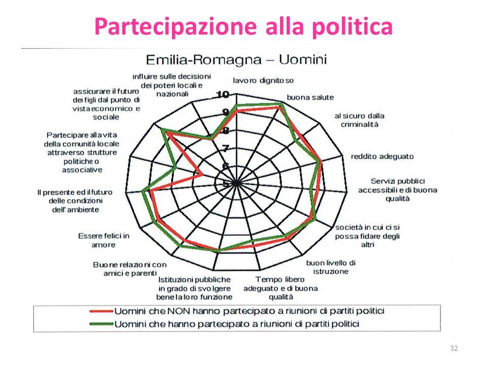 Partecipazione alla politica 32