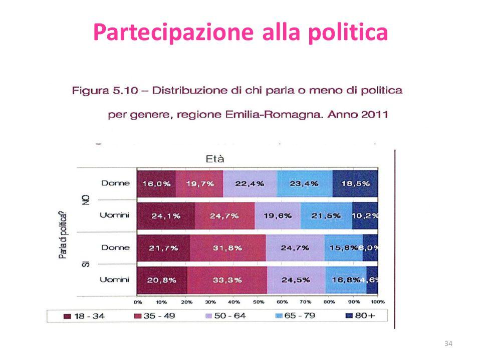 Partecipazione alla politica 34
