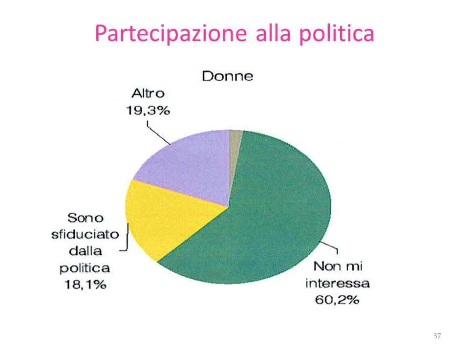 Partecipazione alla politica 37
