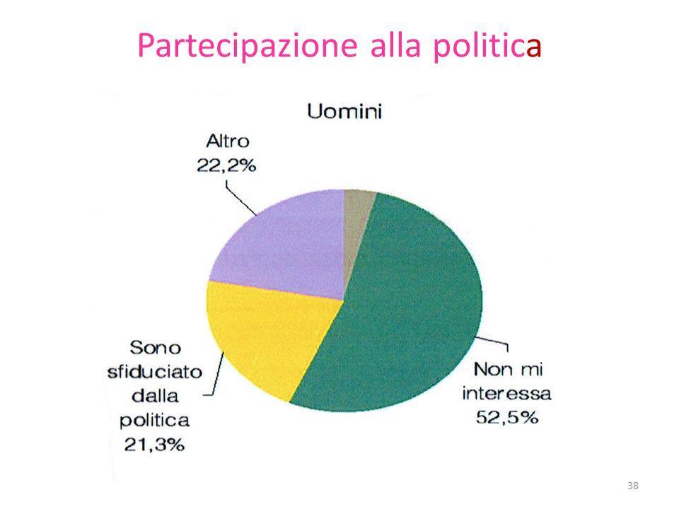 Partecipazione alla politica 38