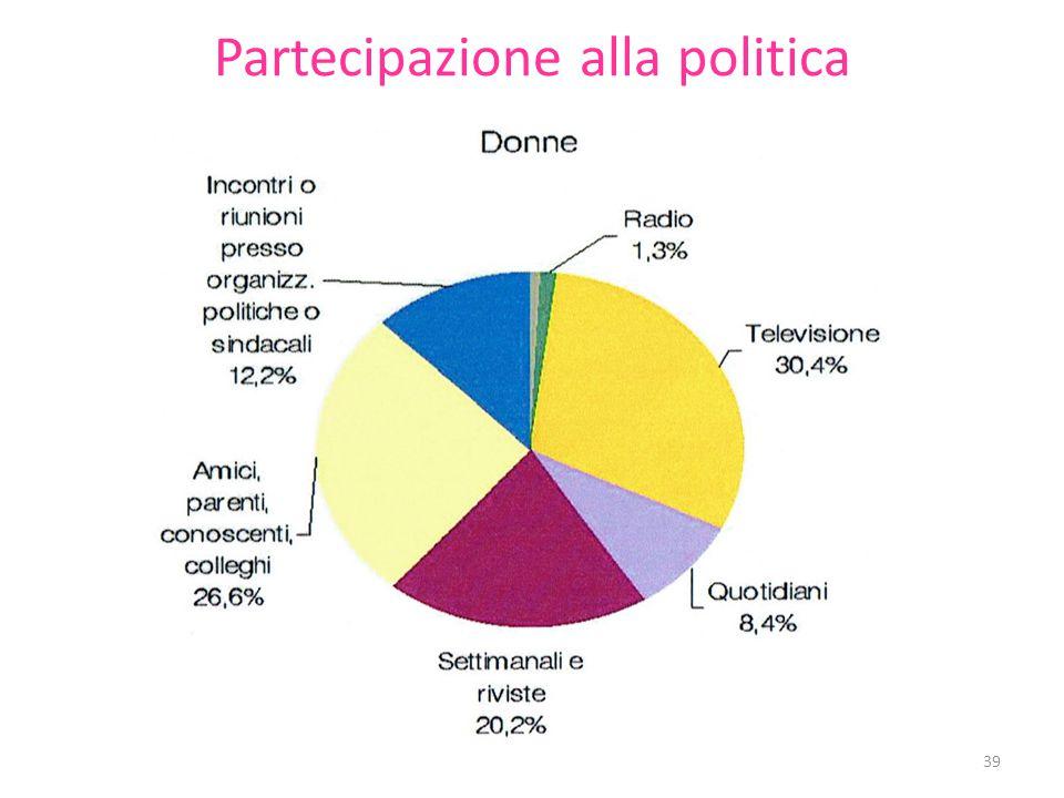 Partecipazione alla politica 39