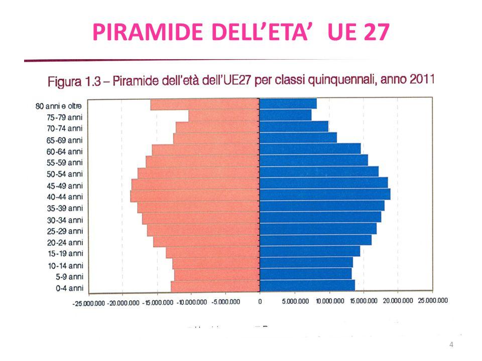 PIRAMIDE DELL'ETA' UE 27 4